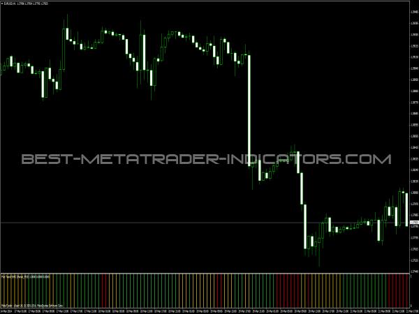Flat Trend SMC Indicator