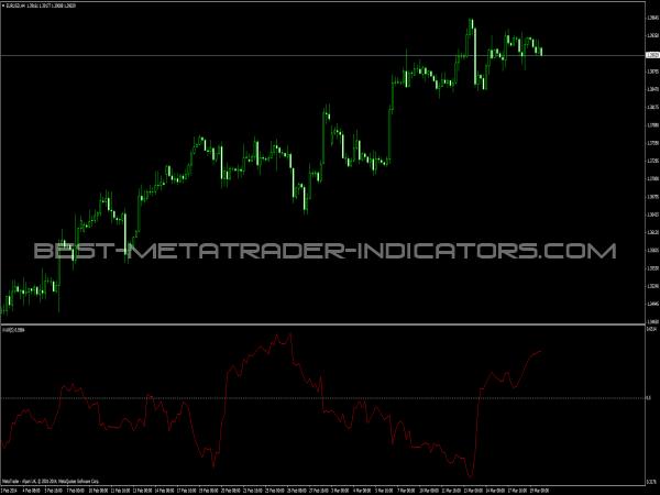 iVAR Indicator - MT4 Indicators