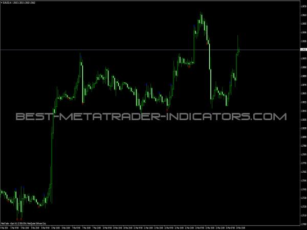 Maloma S Enter Indicator - MetaTrader Indicators
