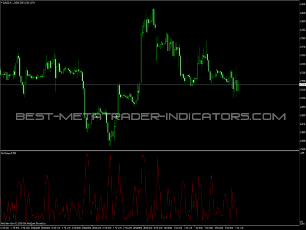 Mro2 Indicator for MetaTrader 4