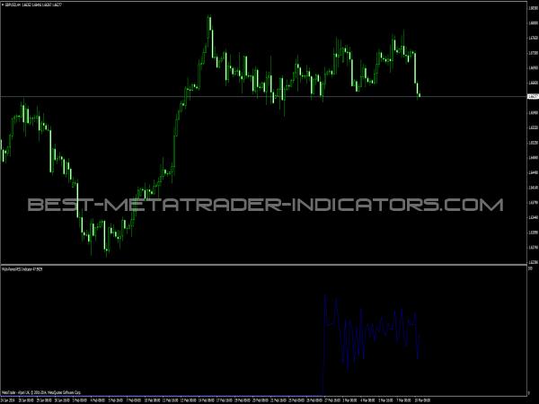 Multi Period RSI Indicator for MetaTrader 4