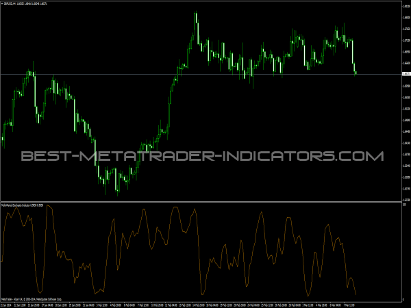Multi Period Stochastic Indicator
