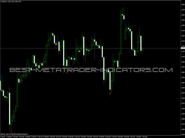 RWM Indicator