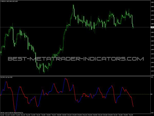 SDL MAM Indicator