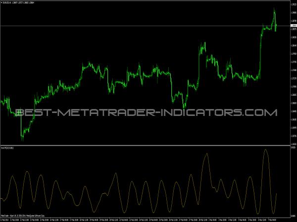 Sm ATR Indicator