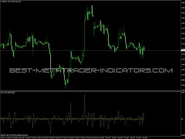 Spyker Indicator for MetaTrader 4