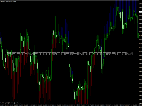 Trend Manager Indicator