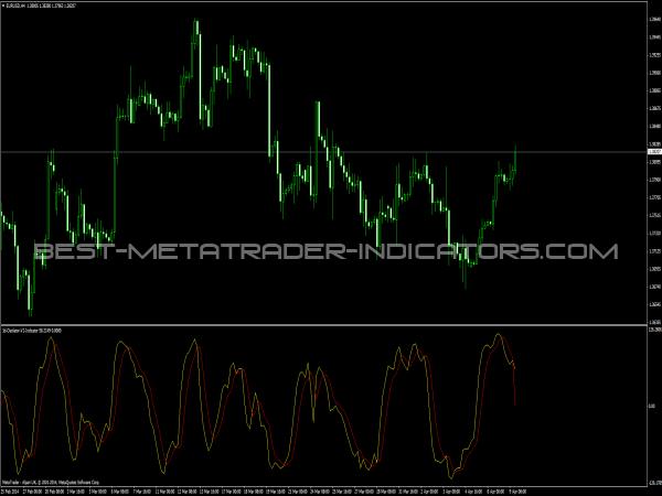 3d Oscillator V2 Indicator