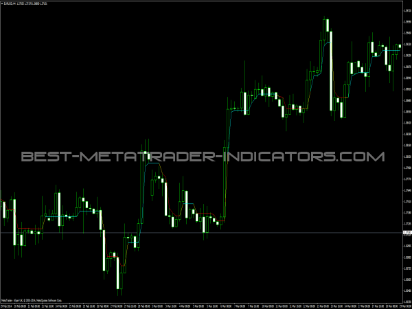 DynamicRS C Indicator for MT4