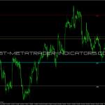 MMLevels VG Indicator