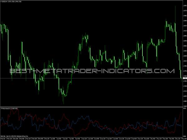 ATR Mqls Indicator for MetaTrader 4