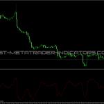 Digital CCI Filter Indicator