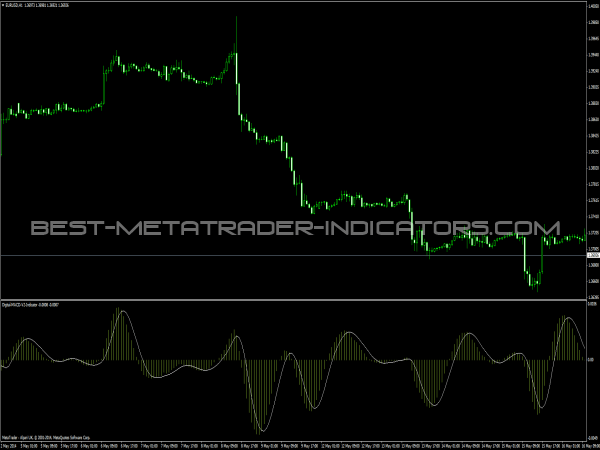 Digital MACD V2 Indicator