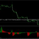 FNCD Indicator