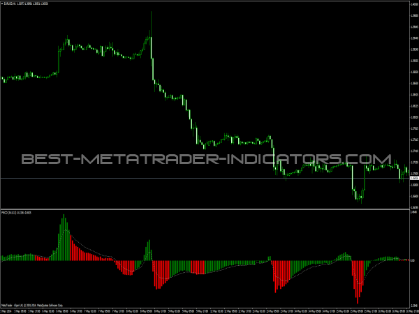FNCD Indicator for Forex Trading