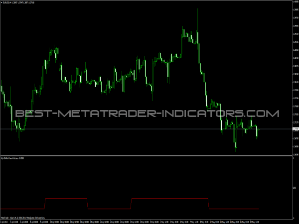 Hour Trend Indicator