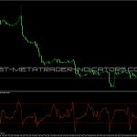 Multi Pair Indicator