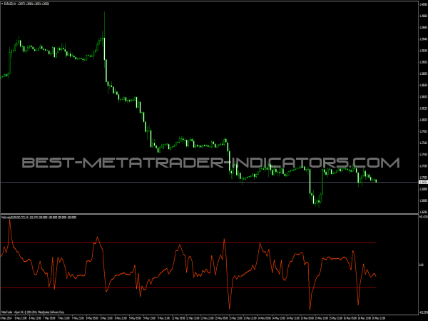 Multi Pair Indicator for Forex Trading