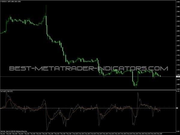 New Trend Indicator