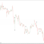 Platinum indicator for binary options