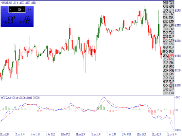 Autotrendline Breakout Template for MT4