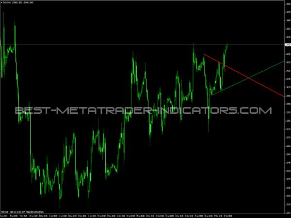 Trend alert indicator forex