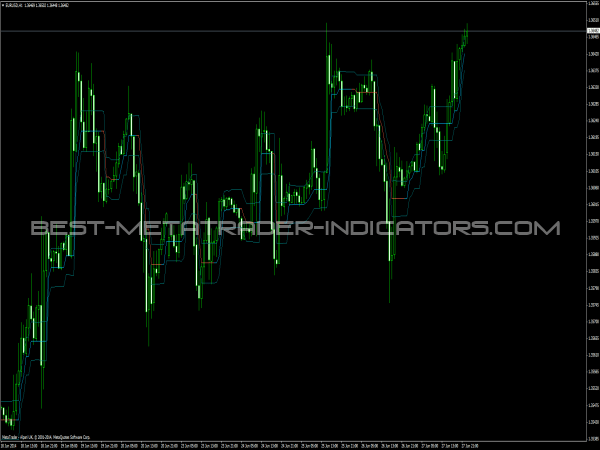 Ozymandias MT4 Indicator for Forex Trading