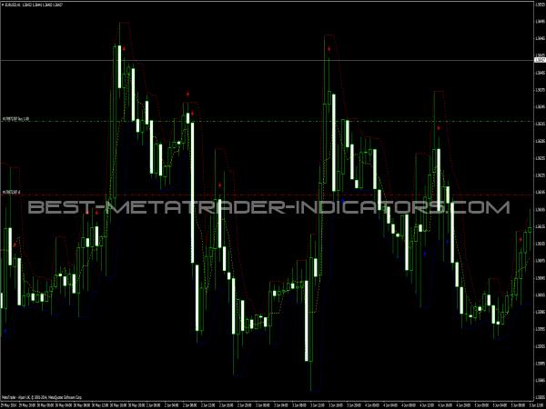 Trading indicators 2014