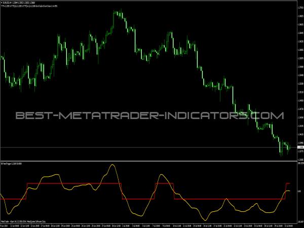 BtTrendTrigger Indicator for MT4