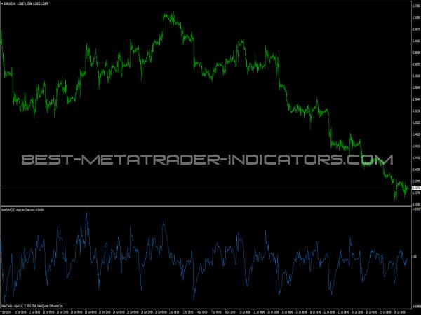 Kairi Indicator for Forex Trading