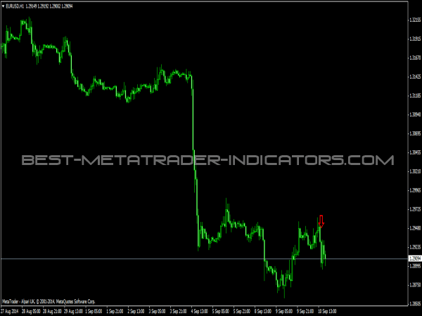 BinaryComodo Indicator for Binary Options