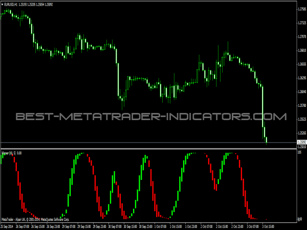 Best mt4 trading indicators