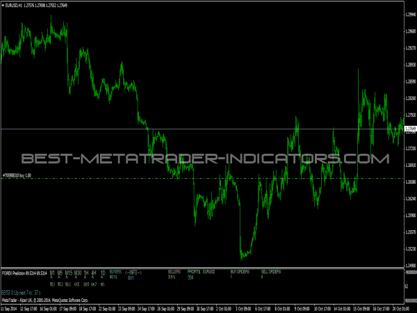 Forex market prediction indicator download