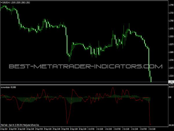 Roc indicator forex