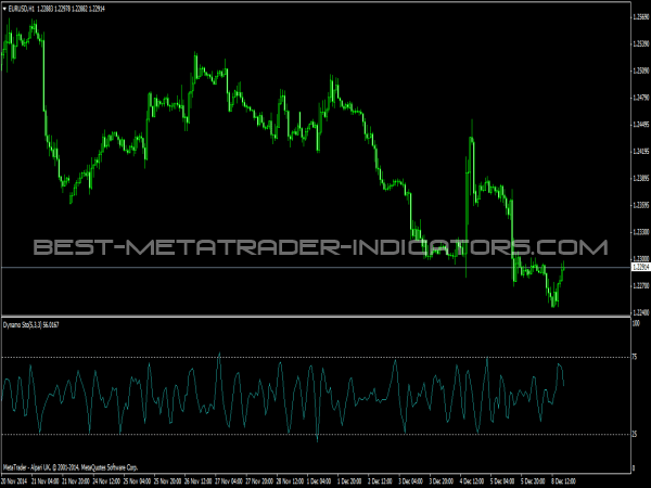 Dynamo Stochastic Oscillator for MetaTrader 4