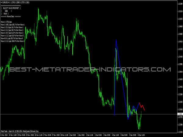 Elliott Wave Prophet for MetaTrader 4