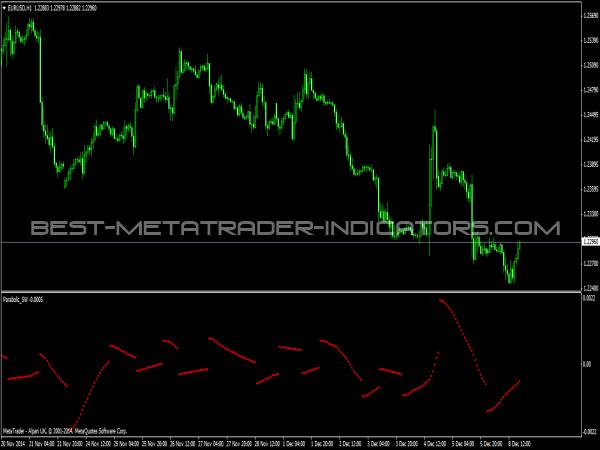 Parabolic SW Indicator