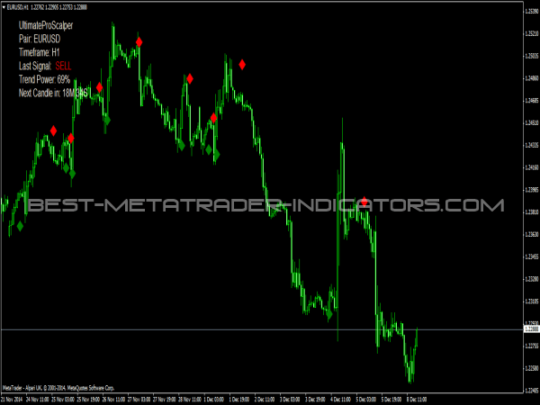 Forex scalping indicators mt4