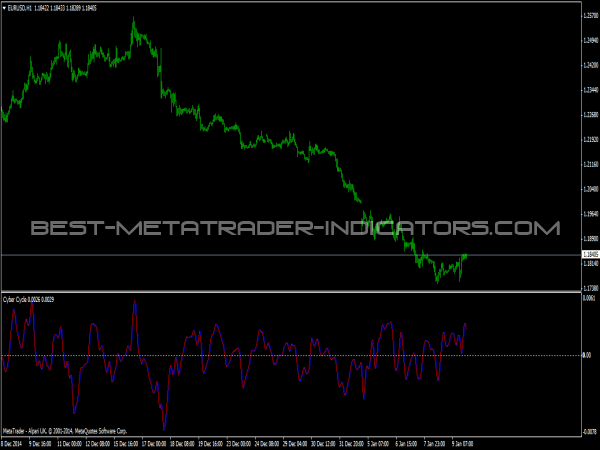 Cyber Cycle Indicator for MetaTrader 4
