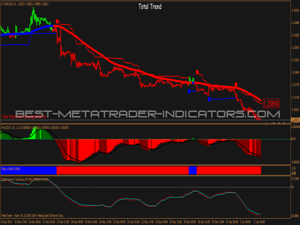 total trend system mt4 indicators mq4 ex4 best metatrader. Black Bedroom Furniture Sets. Home Design Ideas