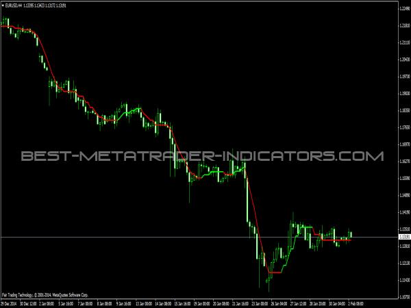 Buzzer Indicator for MetaTrader 4