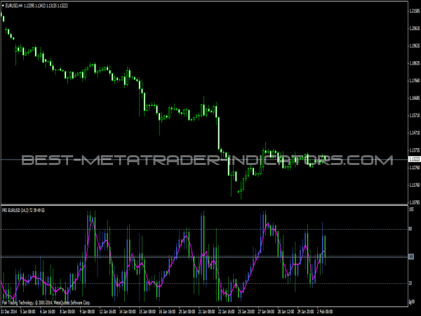 Supertrend candles indicator