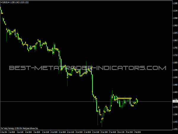MPCandle Indicator for MetaTrader 4