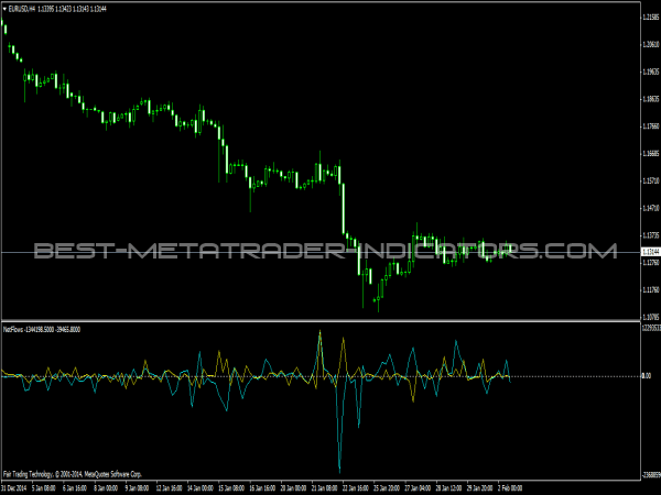 Massive forex profit indicator free download