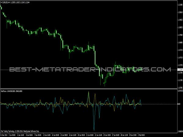 NetFlows Indicator for MetaTrader 4
