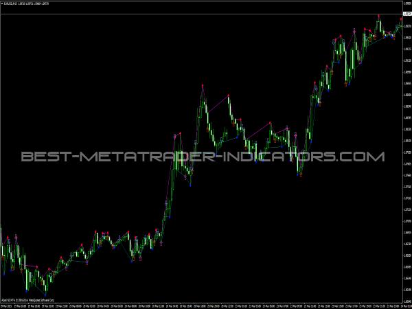Fractals5 Trading Signals for MetaTrader 4