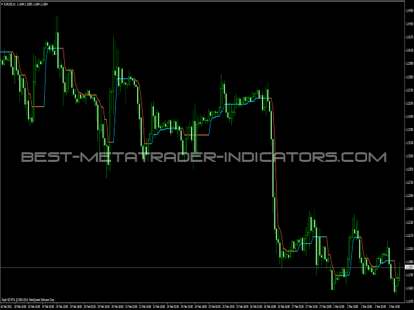 Half Trend Indicator