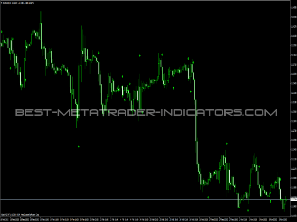 Free binary options trading indicators best