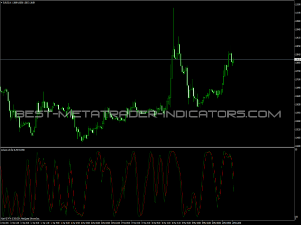 Stochastic with Flat MT4 Indicator for Forex Trading