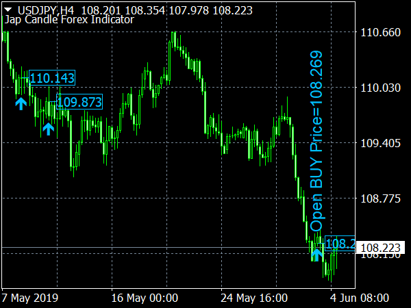 Jap Candle Forex Indicator